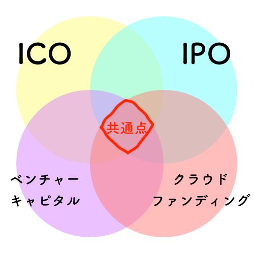 ICO・IPO・クラウドファンディング・ベンチャーキャピタルの共通点とは