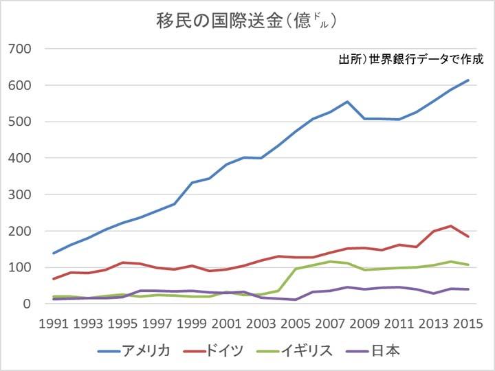 移民の国際送金市場