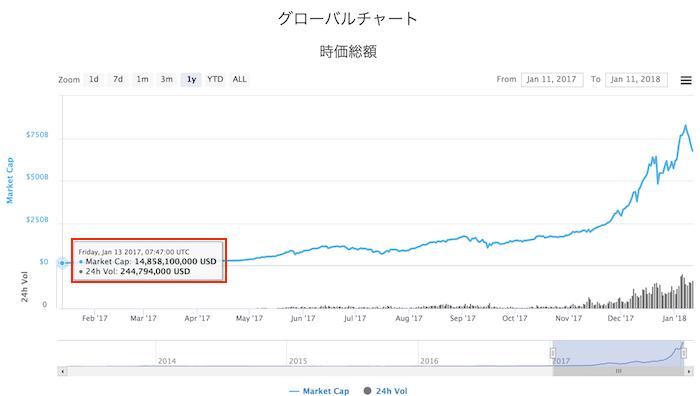 2017年1月の仮想通貨市場の時価総額は14,585,100ドル