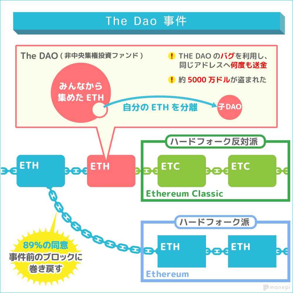 theDAO事件