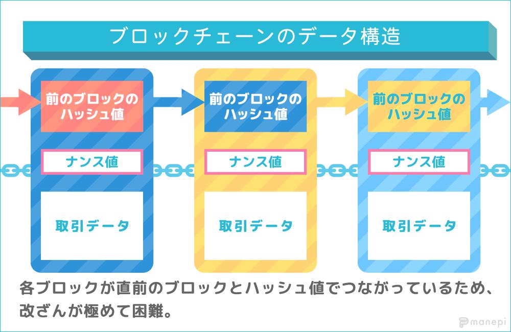 ブロックチェーンのデータ構造