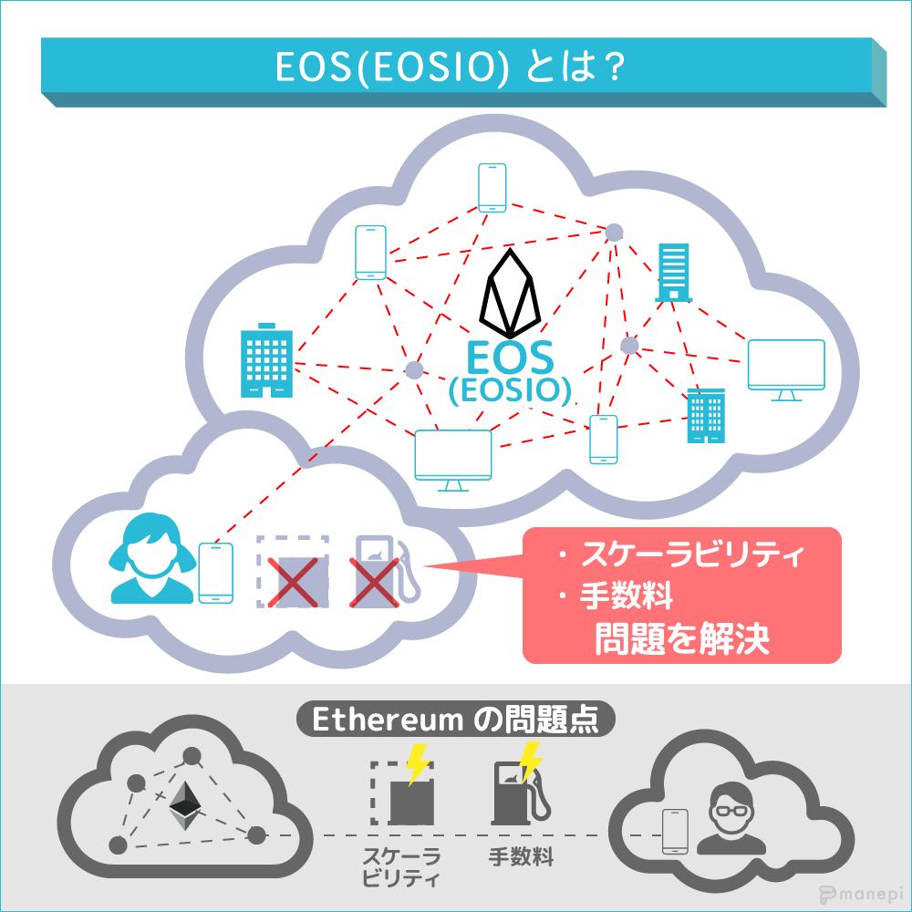 EOS(EOSIO)とは?