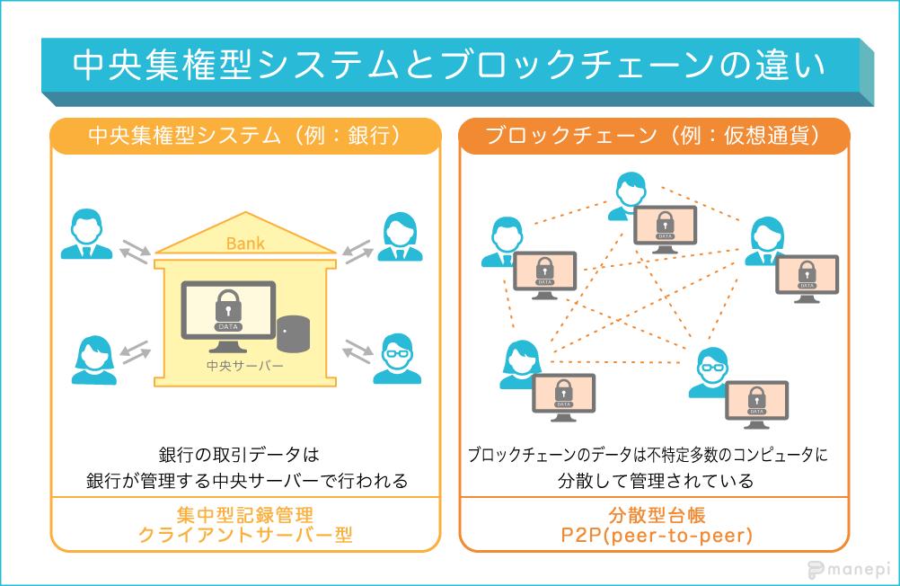 中央集権型システムとブロックチェーンの違い